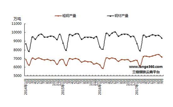 海关统计数据显示,9月份我国出口钢材514万吨,较上月减少138万吨,环比下降21.2%,同比下降41.6% (详见图3);1-9月我国累计出口钢材5960万吨,同比下降29.8%。9月份我国进口钢材124万吨,较上月增加25万吨,环比上升25.3%,同比增长9.7%;1-9月我国累计进口钢材1001万吨,同比增长1.8%。