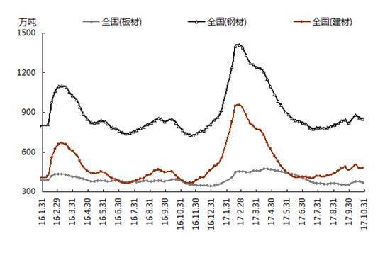 10月份国内铁精粉价格、进口铁矿石价格继续弱势下跌。据兰格钢铁云商平台监测数据显示,10月31日,唐山地区66%品位干基铁精粉价格为640元,较上月末下跌5元,跌幅0.8%;进口铁矿石方面,澳大利亚61.5%粉矿日照港市场价格为455元,较上月末下跌38元,跌幅为7.7%。