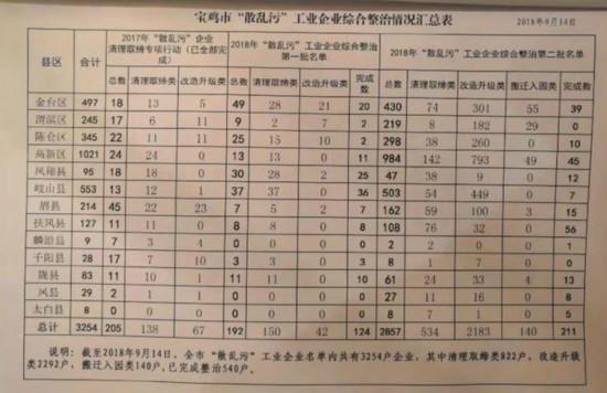 """陕西宝鸡治污被中央环保督察组批""""简单粗暴"""""""