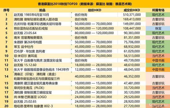 香港苏富比2018秋拍TOP20