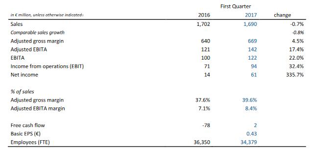 飛利浦照明2017年第一季度財報出爐,LED營收增長19%