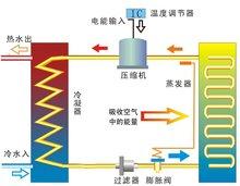 空氣源熱水器原理圖