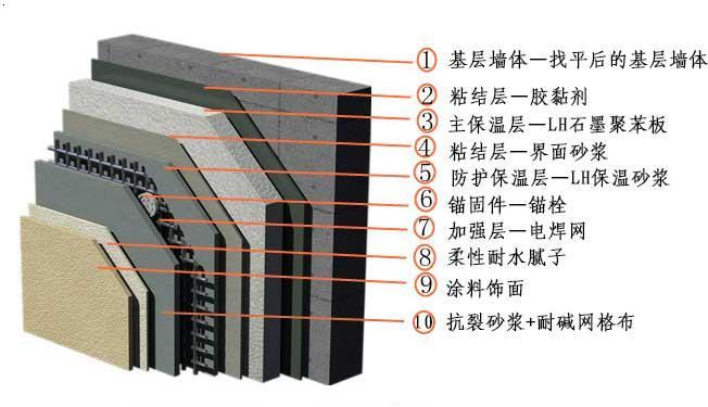 聚苯板施工示例图