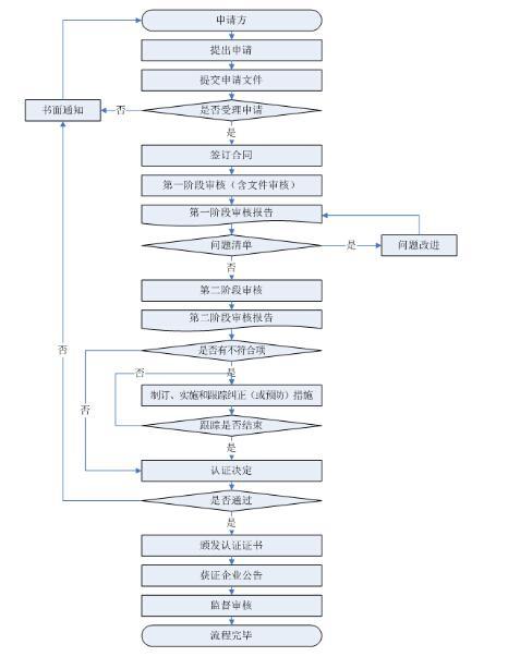 知识产权贯标流程图