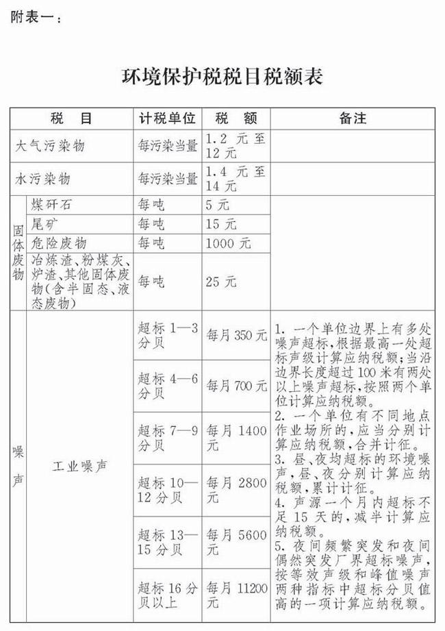 中华人民共和国环境保护税税目税额表.png