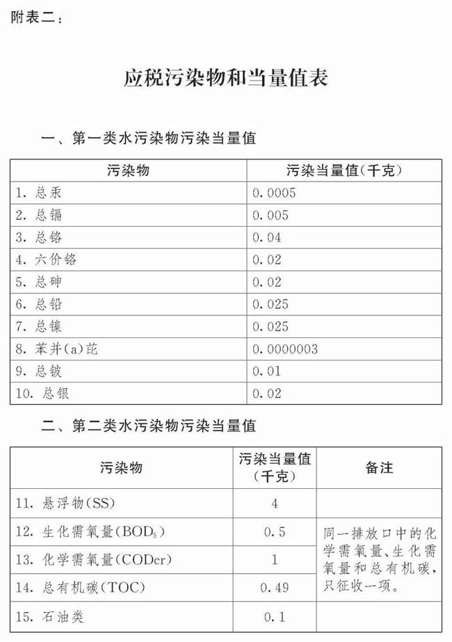 中华人民共和国应税污染物和当量值表.png