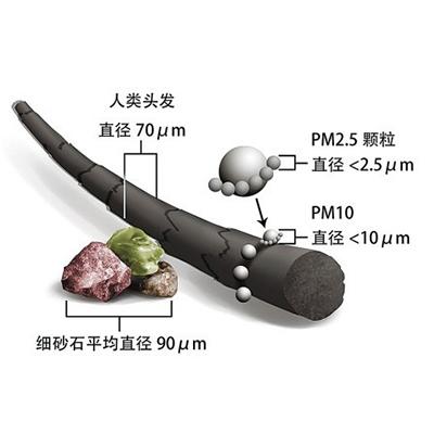 pm2.5颗粒细物