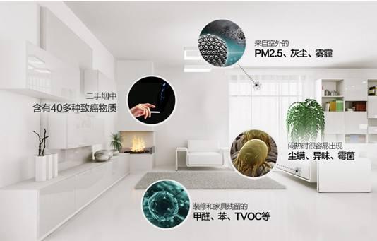 室内空气污染的构成