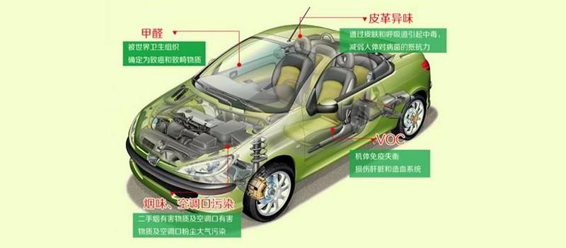 汽车内的甲醛来源