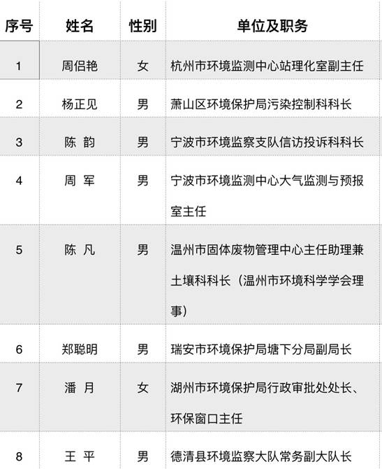 """2018年浙江省""""最美环保人""""名单.jpg"""