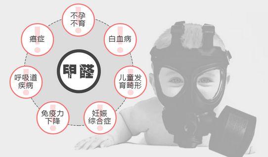 甲醛污染引发各种疾病