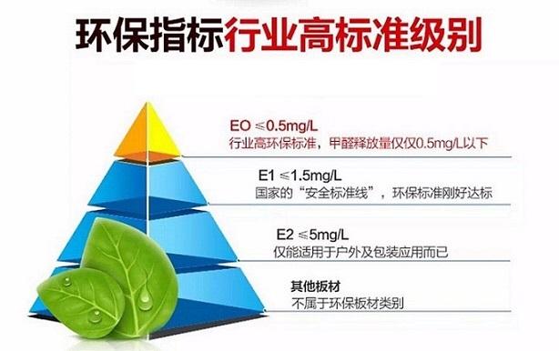环保指标行业高标准级别