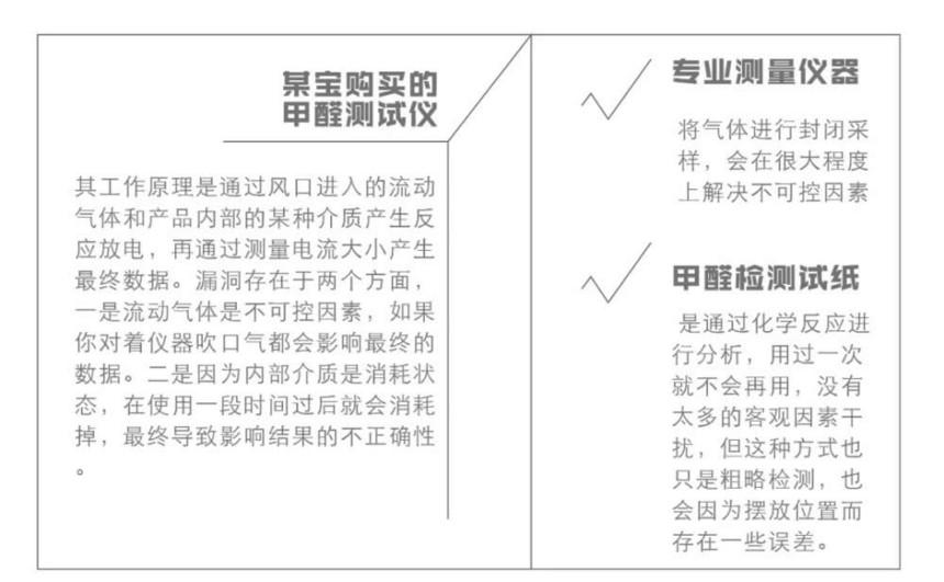 附图:三种甲醛检测方式