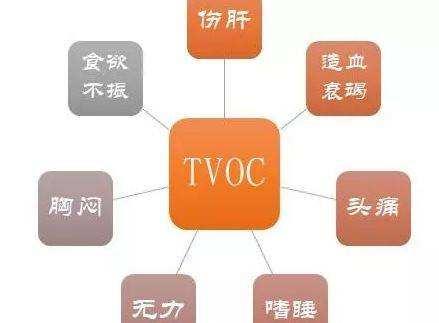 附图:TVOC的危害