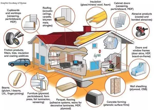 附图:家庭中可能的甲醛来源