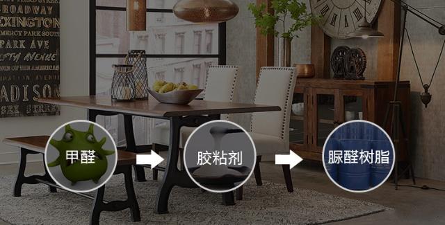 附图:家具甲醛的来源