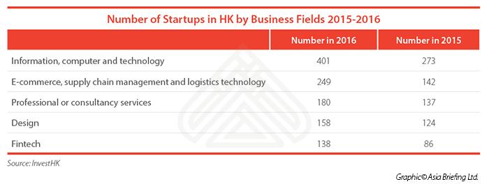HK startups 2016 2017