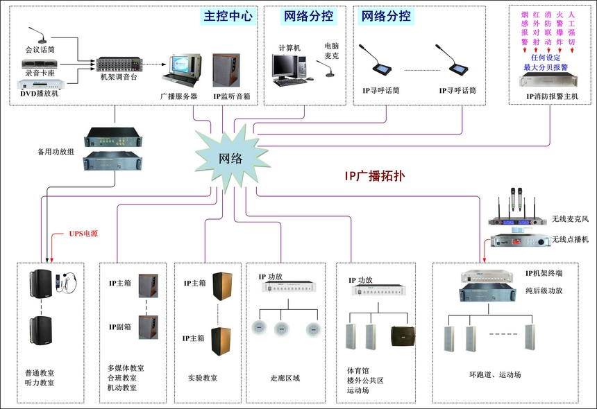 重点高中IP广播系统综合解决方案拓扑图.jpg