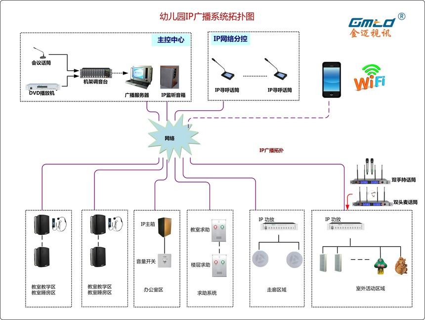 高档幼儿园IP广播系统拓扑图.jpg