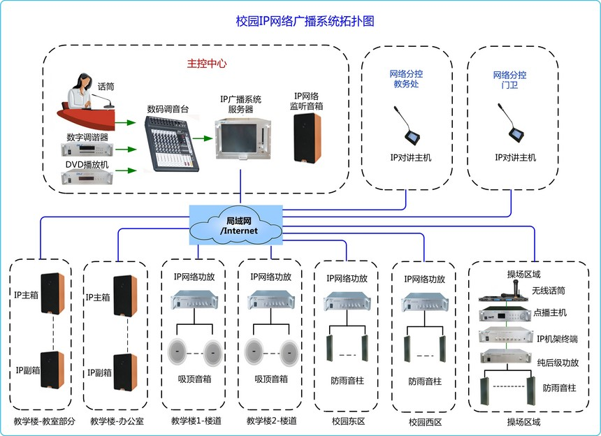 小学IP网络广播系统拓扑图(8015).jpg