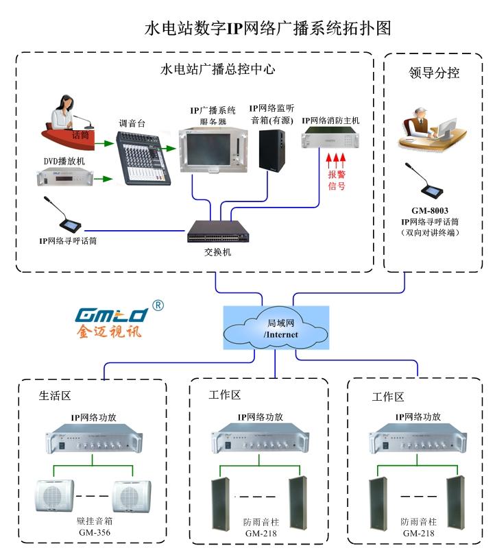 -水电站IP广播系统-修改.jpg