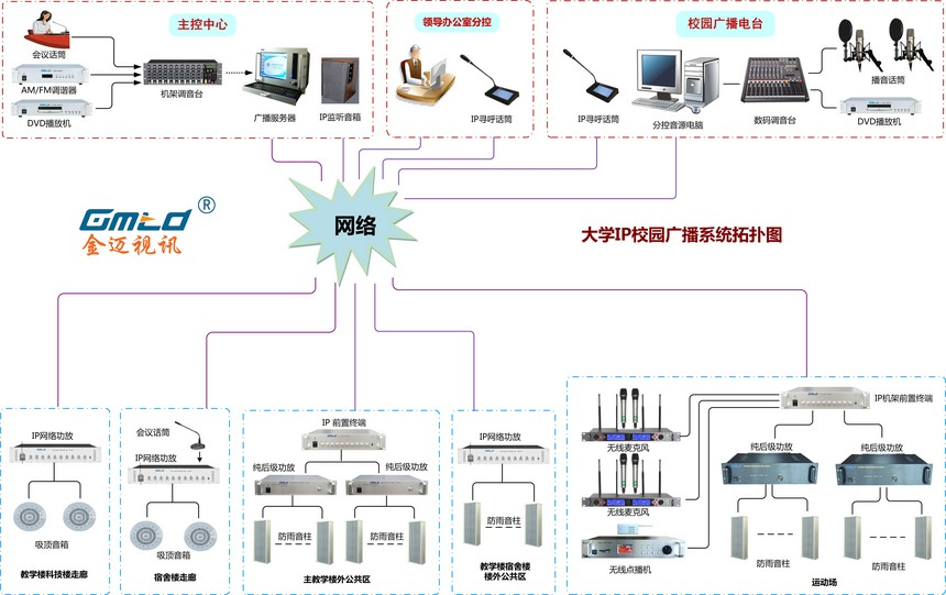 职教学院IP广播系统拓扑图.jpg
