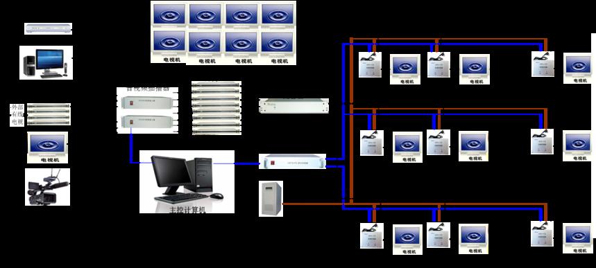 电化教育系统电视管理.png