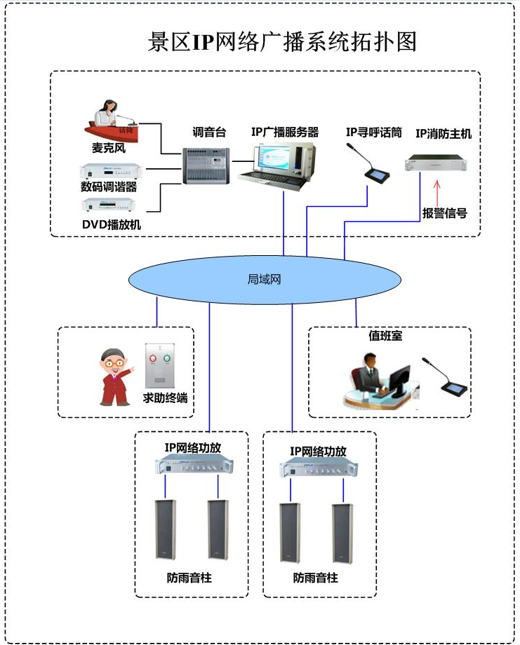 景区IP广播系统图.png