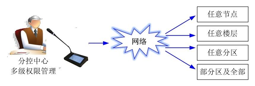IP广播分控中心.jpg