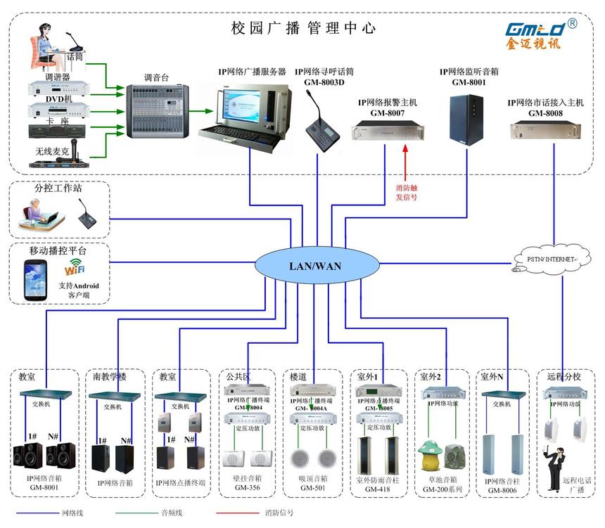 北京20中校园IP广播图.png