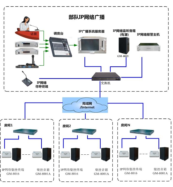 部队IP网络拓扑图-.jpg