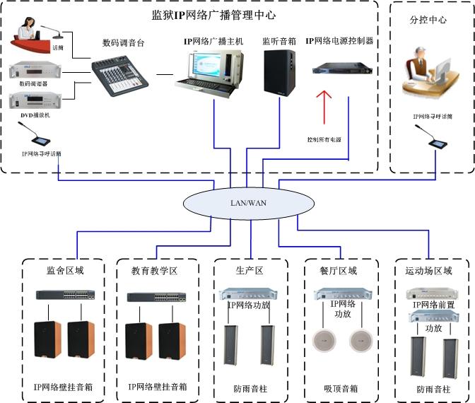 监狱-IP广播.jpg
