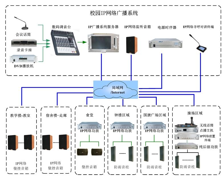 校园广播系统IP网络广播.jpg