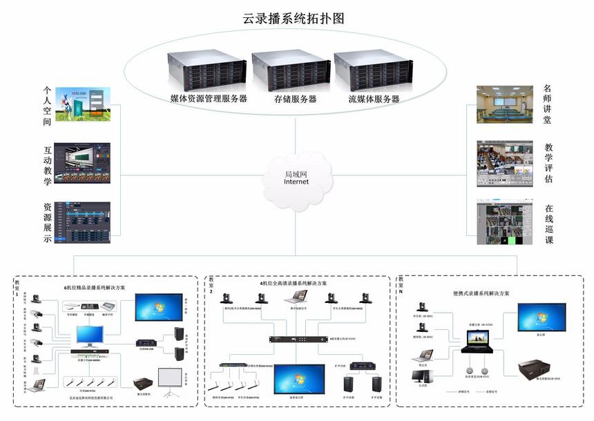 26-云录播系统解决方案.jpg