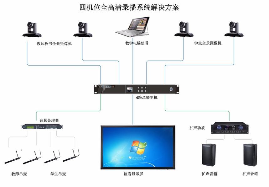 25-四机位全高清录播系统解决方案.jpg