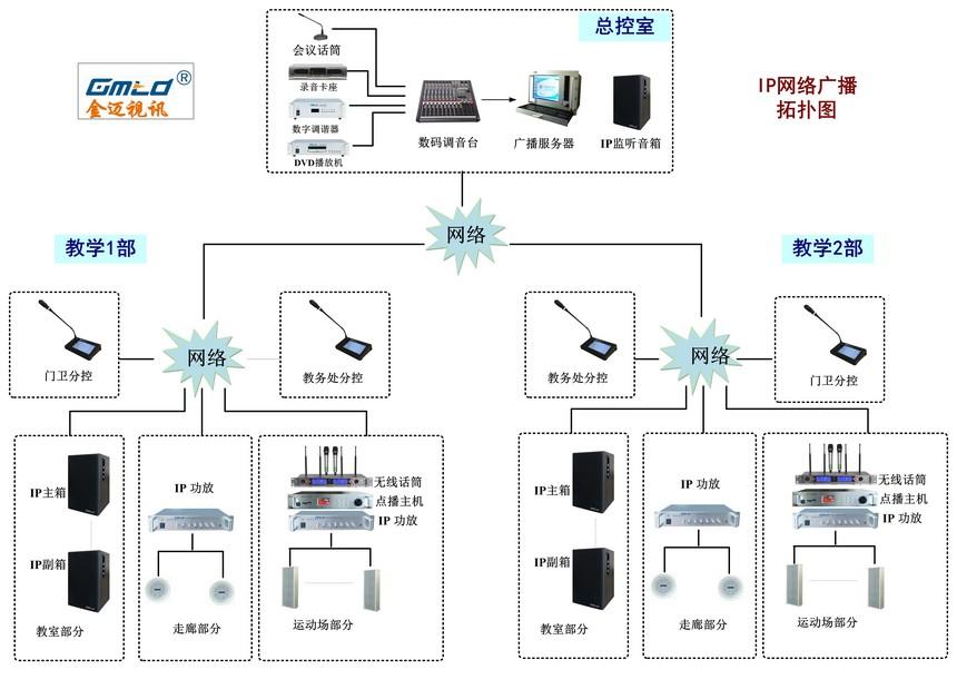 小学两校区IP网络广播拓扑图.jpg
