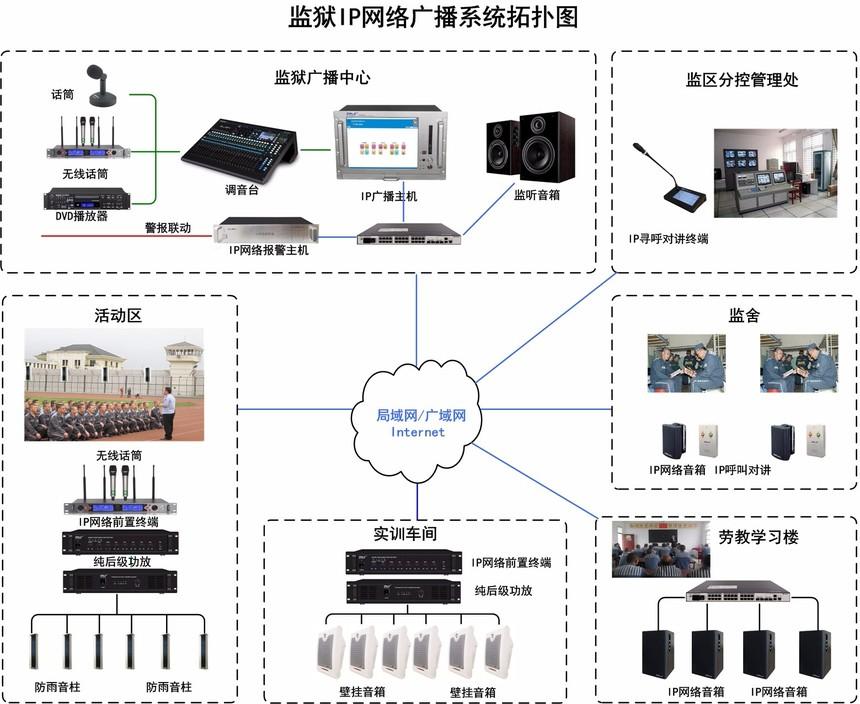 监狱IP广播系统图-2018-0419.jpg