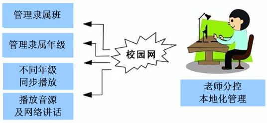 广播分控02.png