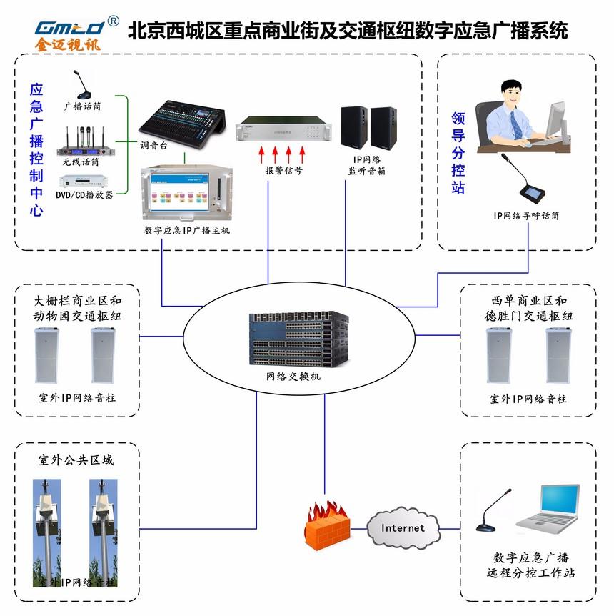 IP网络广播系统.jpg