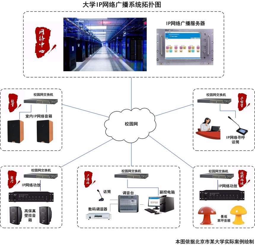 学校IP广播方案.jpg