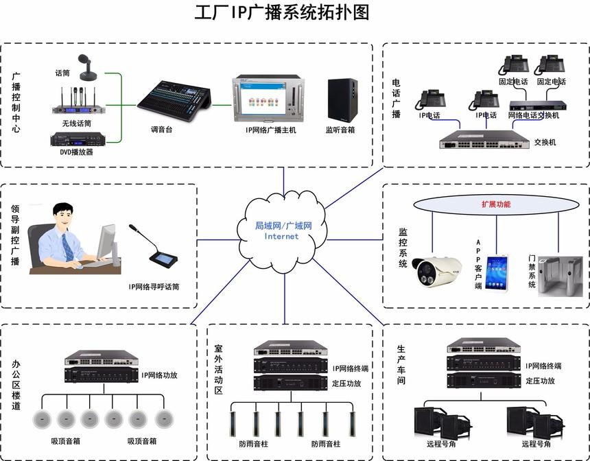 工厂网络广播系统拓扑图-2018.jpg