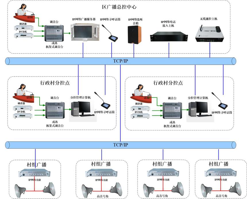 村村通广播系统.png