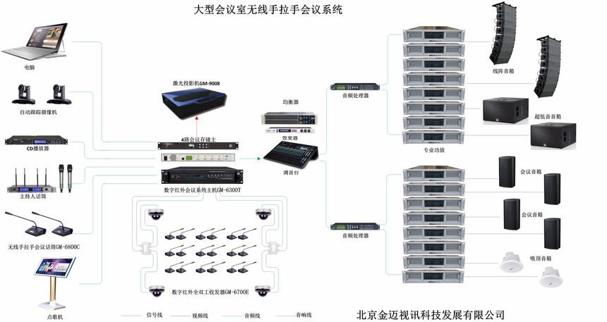 大型多功能厅红外无线手拉手会议系统综合性解决方案.jpg