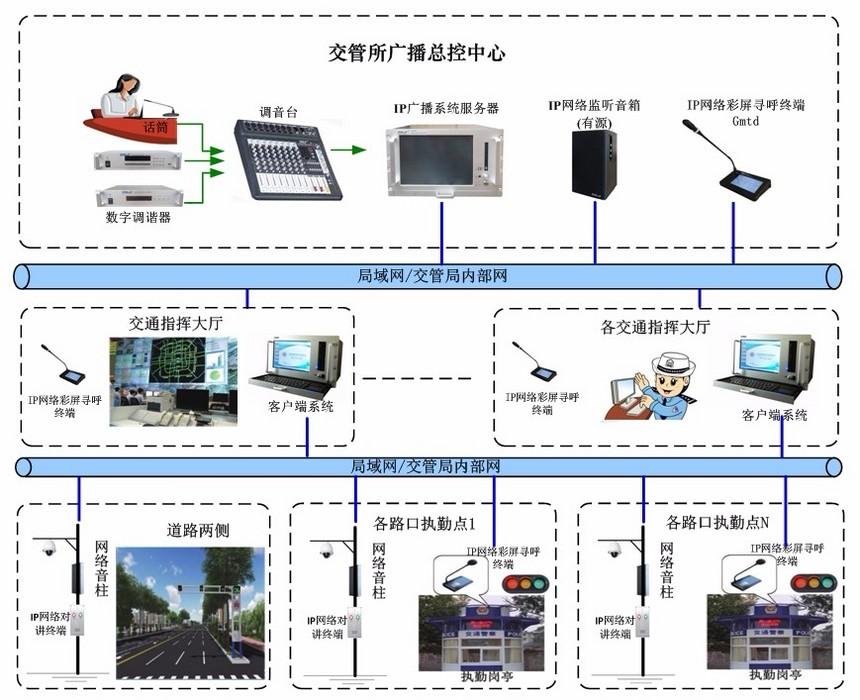 数字化智能公共广播系统.jpg