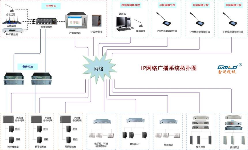 中学IP广播系统拓扑图(8017带考场备份).jpg