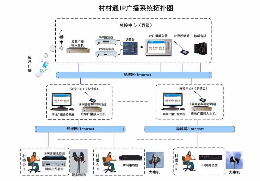 农村IP广播村村通.jpg
