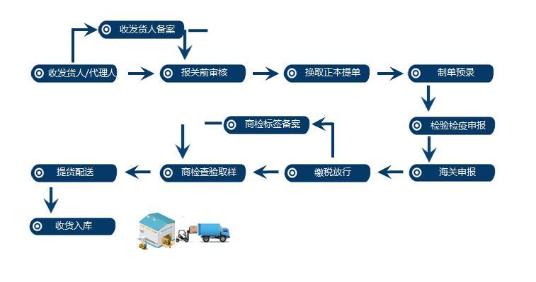 乳制品进口,外贸代理公司