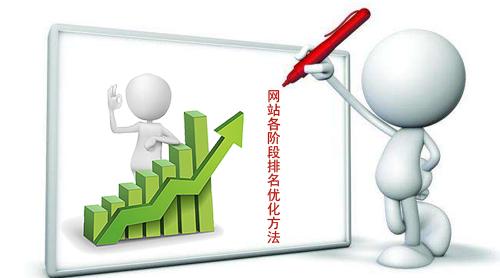 石家庄网站建设:网站各阶段排名优化方法