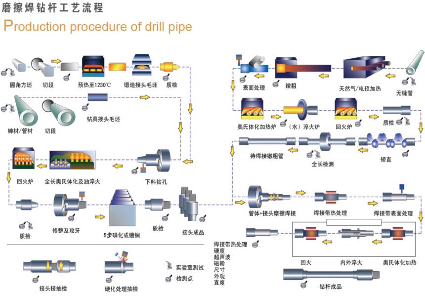 摩擦焊钻杆工艺流程.png