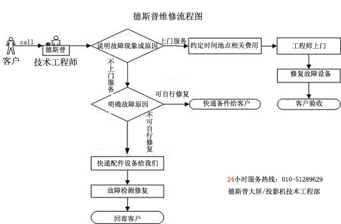 技术服务流程图.jpg